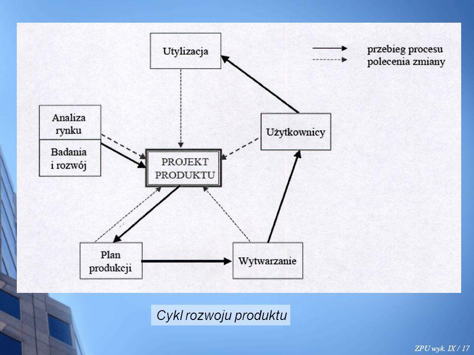 ZPU wyk. IX / 17 Cykl rozwoju produktu