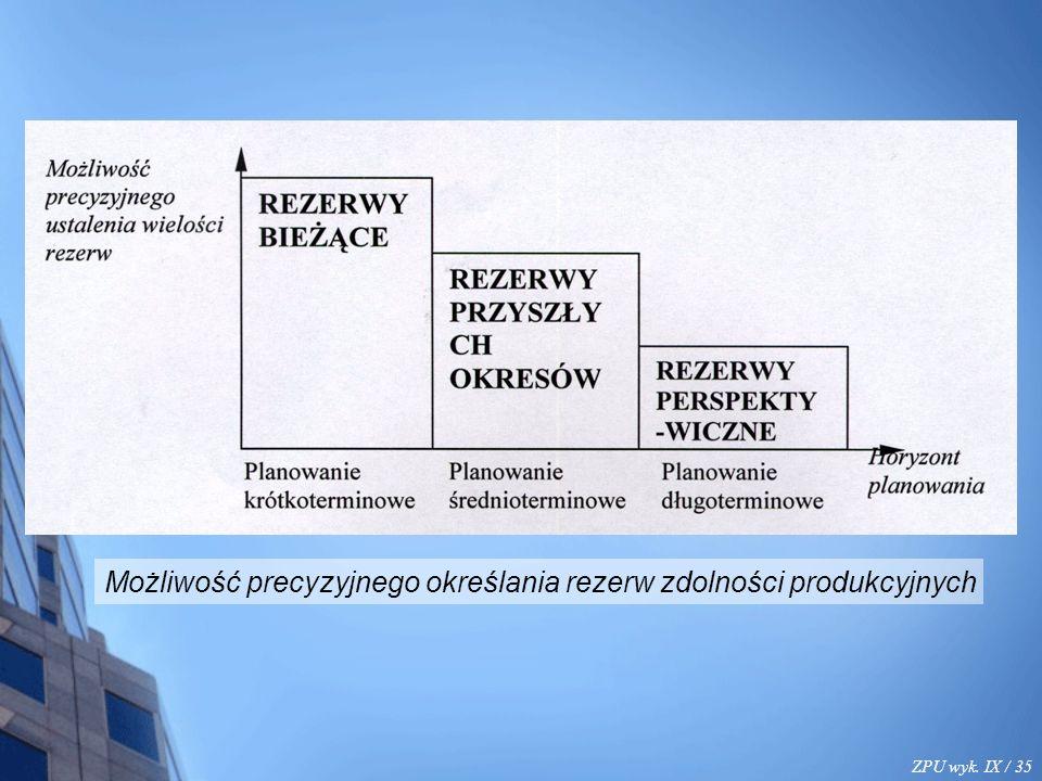 ZPU wyk. IX / 35 Możliwość precyzyjnego określania rezerw zdolności produkcyjnych