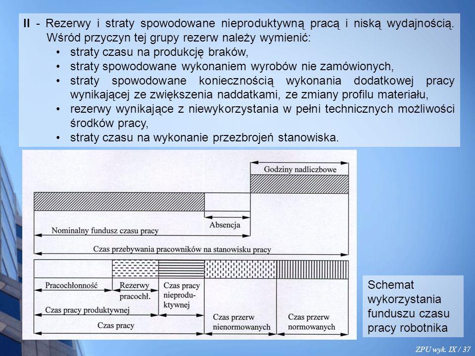 ZPU wyk. IX / 37 II - Rezerwy i straty spowodowane nieproduktywną pracą i niską wydajnością.