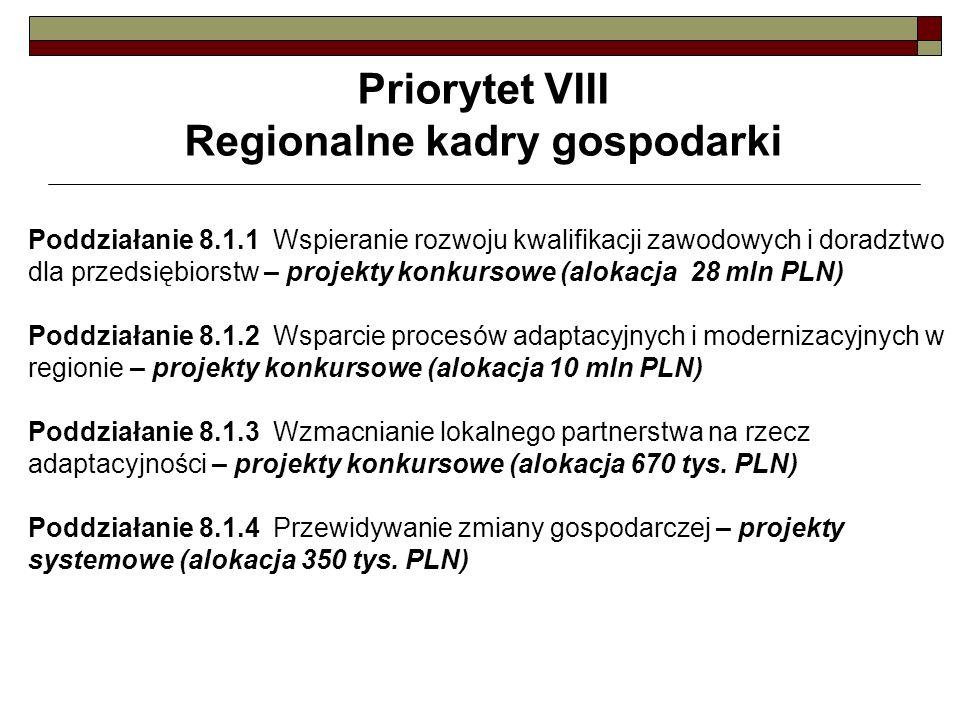 Priorytet VIII Regionalne kadry gospodarki Poddziałanie 8.1.1 Wspieranie rozwoju kwalifikacji zawodowych i doradztwo dla przedsiębiorstw – projekty konkursowe (alokacja 28 mln PLN) Poddziałanie 8.1.2 Wsparcie procesów adaptacyjnych i modernizacyjnych w regionie – projekty konkursowe (alokacja 10 mln PLN) Poddziałanie 8.1.3 Wzmacnianie lokalnego partnerstwa na rzecz adaptacyjności – projekty konkursowe (alokacja 670 tys.