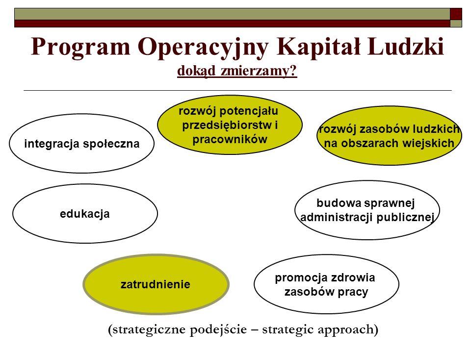 Program Operacyjny Kapitał Ludzki dokąd zmierzamy? (strategiczne podejście – strategic approach) integracja społeczna edukacja rozwój potencjału przed