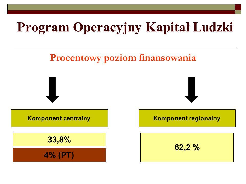 Program Operacyjny Kapitał Ludzki Procentowy poziom finansowania Źródło: strona www.mrr.gov.pl – PO KL po negocjacjachwww.mrr.gov.pl 33,8% 62,2 % Komp