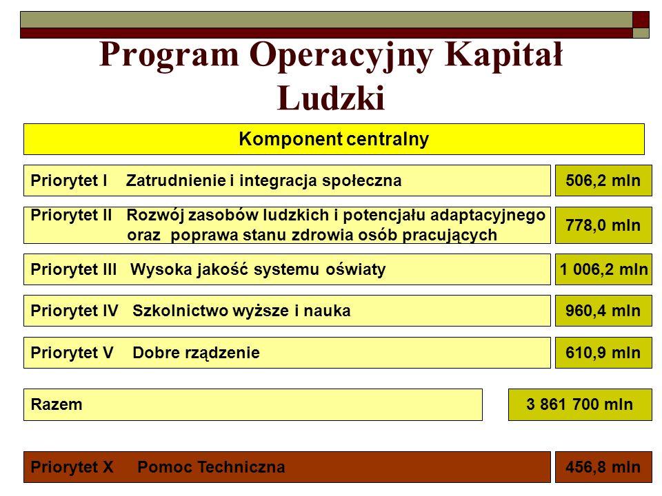 Program Operacyjny Kapitał Ludzki Komponent centralny Priorytet I Zatrudnienie i integracja społeczna Priorytet II Rozwój zasobów ludzkich i potencjał