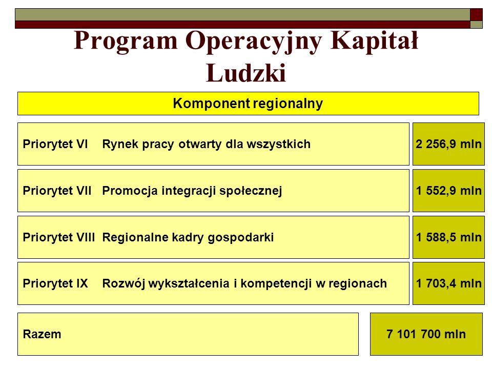 Program Operacyjny Kapitał Ludzki Komponent regionalny Priorytet VI Rynek pracy otwarty dla wszystkich2 256,9 mln Priorytet VII Promocja integracji sp