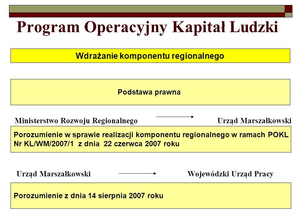 Program Operacyjny Kapitał Ludzki Ministerstwo Rozwoju RegionalnegoUrząd Marszałkowski Urząd Marszałkowski Wojewódzki Urząd Pracy Wdrażanie komponentu