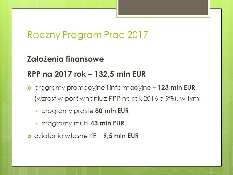 Roczny Program Prac 2017 Założenia finansowe RPP na 2017 rok – 132,5 mln EUR  programy promocyjne i informacyjne – 123 mln EUR (wzrost w porównaniu z RPP na rok 2016 o 9%), w tym:  programy proste 80 mln EUR  programy multi 43 mln EUR  działania własne KE – 9,5 mln EUR
