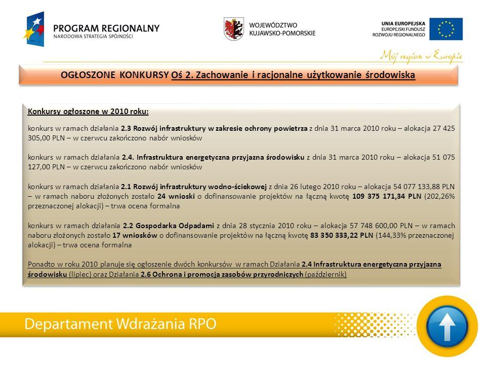 Konkursy ogłoszone w 2010 roku: konkurs w ramach działania 2.3 Rozwój infrastruktury w zakresie ochrony powietrza z dnia 31 marca 2010 roku – alokacja 27 425 305,00 PLN – w czerwcu zakończono nabór wniosków konkurs w ramach działania 2.4.