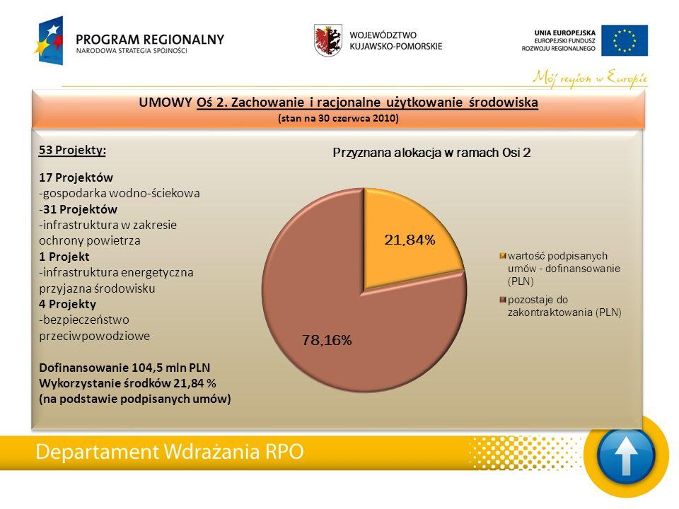53 Projekty: 17 Projektów -gospodarka wodno-ściekowa -31 Projektów -infrastruktura w zakresie ochrony powietrza 1 Projekt -infrastruktura energetyczna przyjazna środowisku 4 Projekty -bezpieczeństwo przeciwpowodziowe Dofinansowanie 104,5 mln PLN Wykorzystanie środków 21,84 % (na podstawie podpisanych umów) 53 Projekty: 17 Projektów -gospodarka wodno-ściekowa -31 Projektów -infrastruktura w zakresie ochrony powietrza 1 Projekt -infrastruktura energetyczna przyjazna środowisku 4 Projekty -bezpieczeństwo przeciwpowodziowe Dofinansowanie 104,5 mln PLN Wykorzystanie środków 21,84 % (na podstawie podpisanych umów) UMOWY Oś 2.