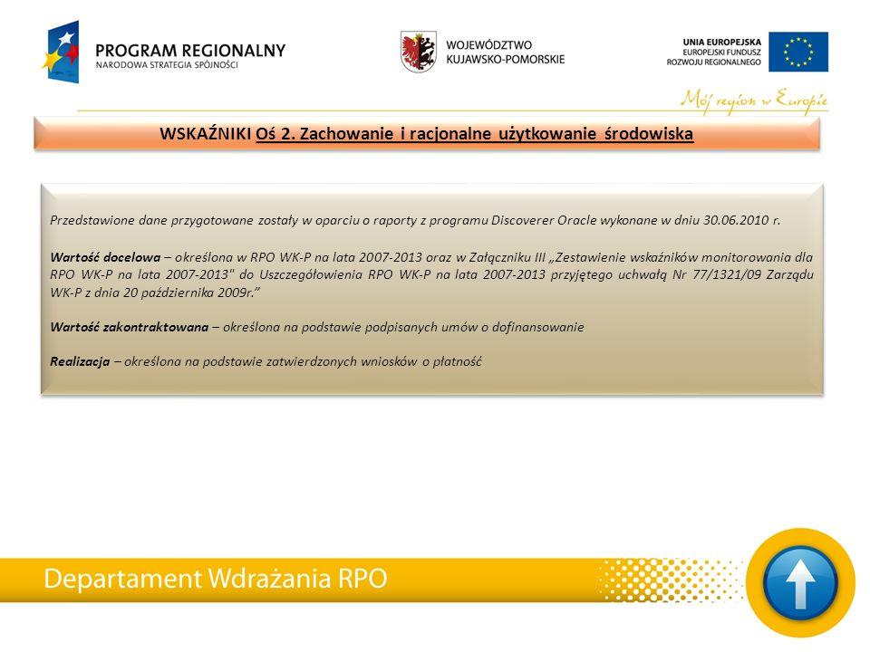 Przedstawione dane przygotowane zostały w oparciu o raporty z programu Discoverer Oracle wykonane w dniu 30.06.2010 r.