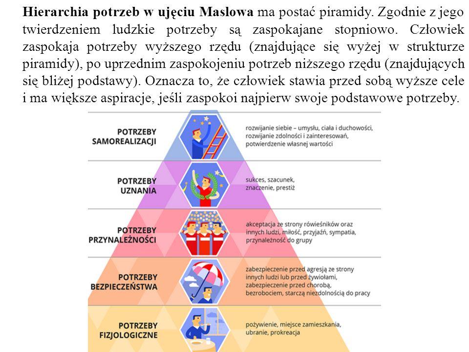 Hierarchia potrzeb w ujęciu Maslowa ma postać piramidy.
