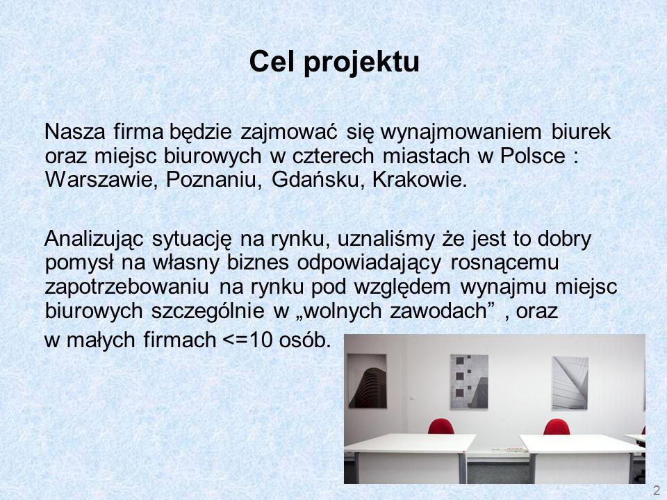 Cel projektu Nasza firma będzie zajmować się wynajmowaniem biurek oraz miejsc biurowych w czterech miastach w Polsce : Warszawie, Poznaniu, Gdańsku, Krakowie.