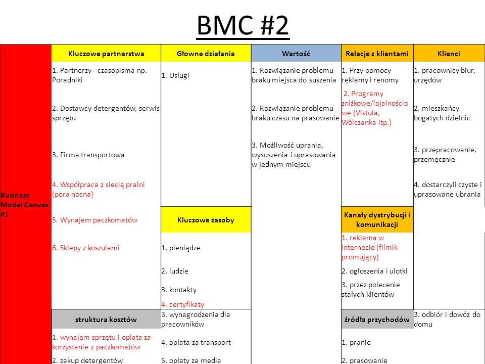 BMC #2 Business Model Canvas #1 Kluczowe partnerstwaGłowne działaniaWartośćRelacje z klientamiKlienci 1. Partnerzy - czasopisma np. Poradniki 1. Usług