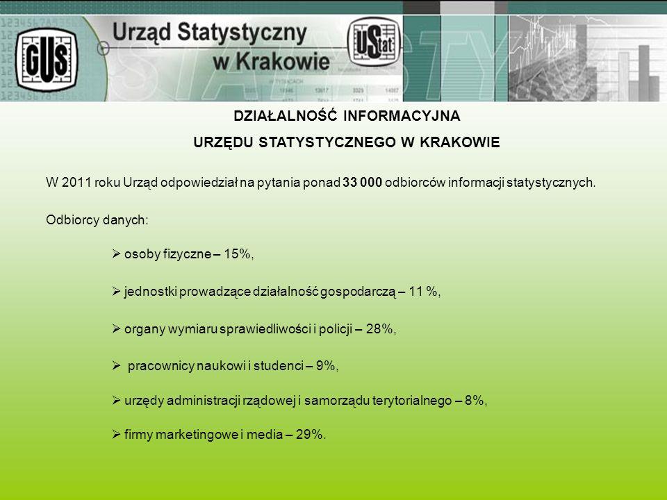W 2011 roku Urząd odpowiedział na pytania ponad 33 000 odbiorców informacji statystycznych. Odbiorcy danych:  osoby fizyczne – 15%,  jednostki prowa