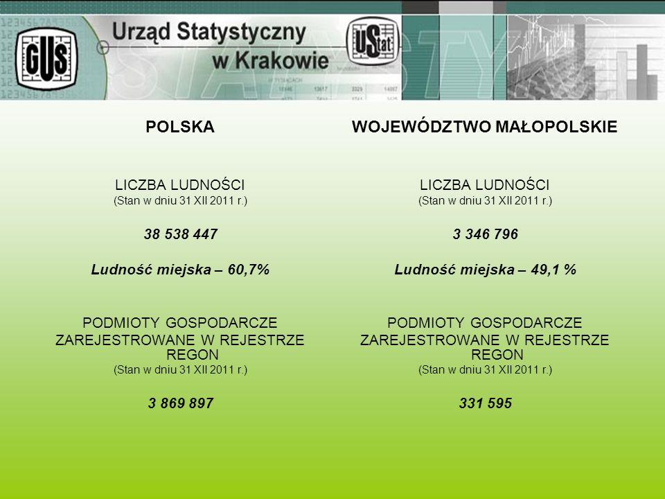 POLSKA LICZBA LUDNOŚCI (Stan w dniu 31 XII 2011 r.) 38 538 447 Ludność miejska – 60,7% PODMIOTY GOSPODARCZE ZAREJESTROWANE W REJESTRZE REGON (Stan w d