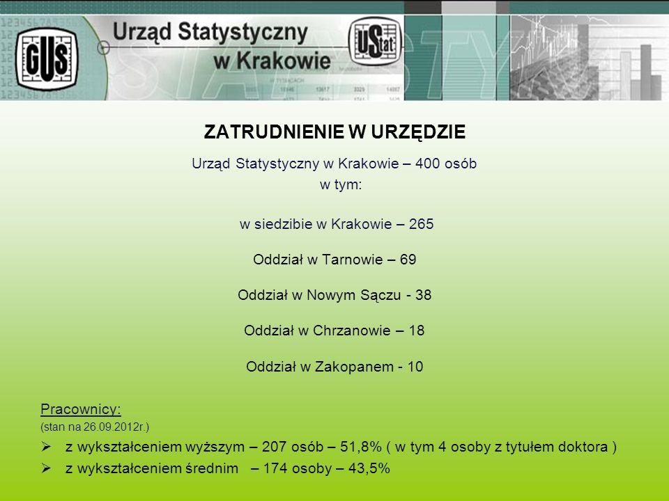 ZATRUDNIENIE W URZĘDZIE Urząd Statystyczny w Krakowie – 400 osób w tym: w siedzibie w Krakowie – 265 Oddział w Tarnowie – 69 Oddział w Nowym Sączu - 3