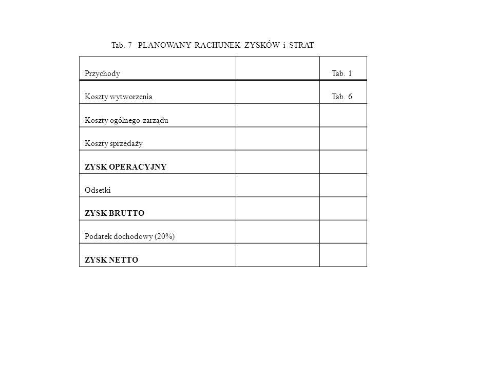 Tab. 7 PLANOWANY RACHUNEK ZYSKÓW i STRAT PrzychodyTab. 1 Koszty wytworzenia Tab. 6 Koszty ogólnego zarządu Koszty sprzedaży ZYSK OPERACYJNY Odsetki ZY
