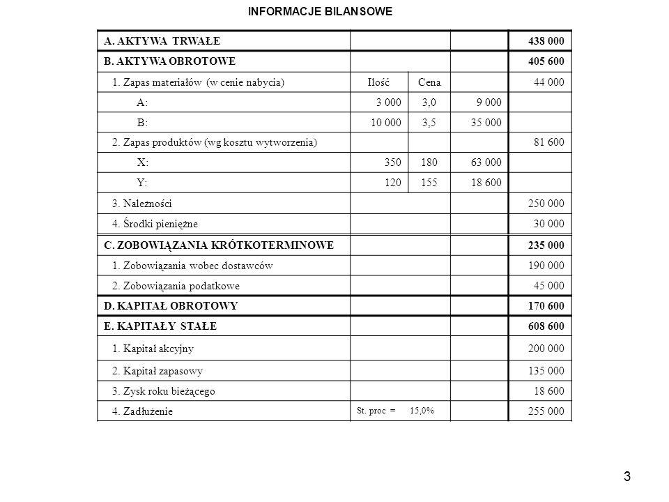 Ustalanie NPV Wyszczególnienie012345 NCF Współcz.