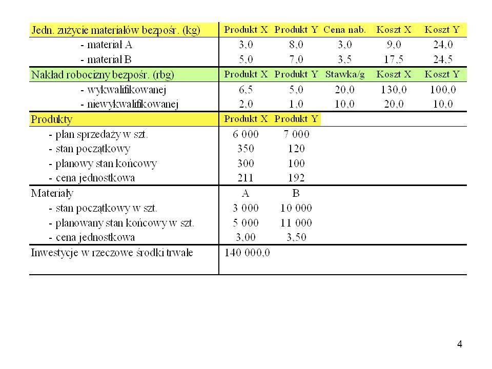 5 PLAN KOSZTÓW OGÓLNEGO ZARZĄDU KosztyKwota 1.Materiały33 000 2.