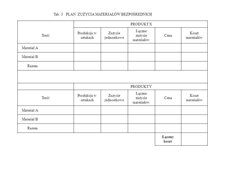 Tab. 3 PLAN ZUŻYCIA MATERIAŁÓW BEZPOŚREDNICH PRODUKT X Treść Produkcja w sztukach Zużycie jednostkowe Łączne zużycie materiałów Cena Koszt materiałów
