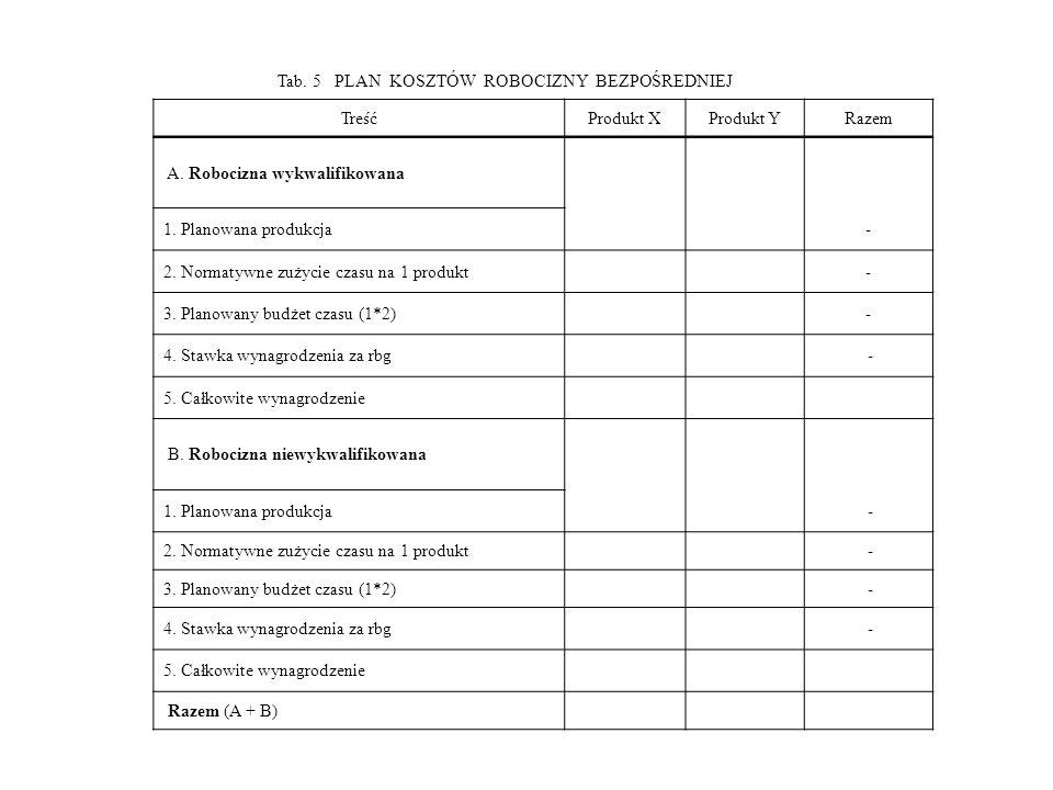 Tab. 5 PLAN KOSZTÓW ROBOCIZNY BEZPOŚREDNIEJ TreśćProdukt XProdukt YRazem A. Robocizna wykwalifikowana 1. Planowana produkcja- 2. Normatywne zużycie cz