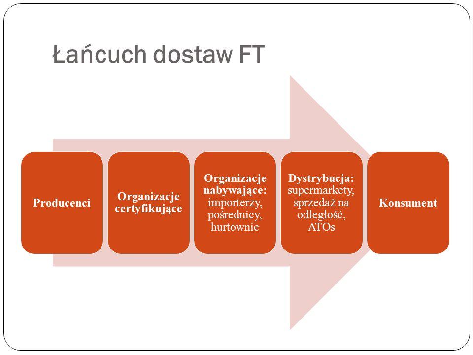 Łańcuch dostaw FT Producenci Organizacje certyfikujące Organizacje nabywające: importerzy, pośrednicy, hurtownie Dystrybucja: supermarkety, sprzedaż n