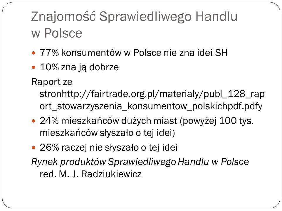 Znajomość Sprawiedliwego Handlu w Polsce 77% konsumentów w Polsce nie zna idei SH 10% zna ją dobrze Raport ze stronhttp://fairtrade.org.pl/materialy/p