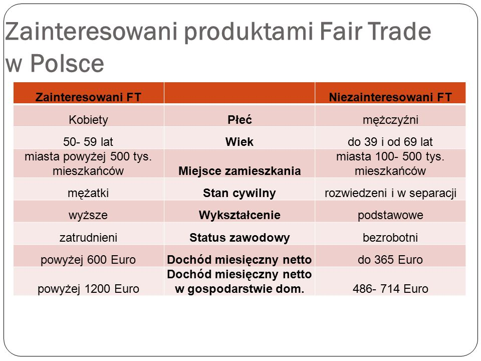 Zainteresowani produktami Fair Trade w Polsce Zainteresowani FT Niezainteresowani FT KobietyPłećmężczyźni 50- 59 latWiekdo 39 i od 69 lat miasta powyż