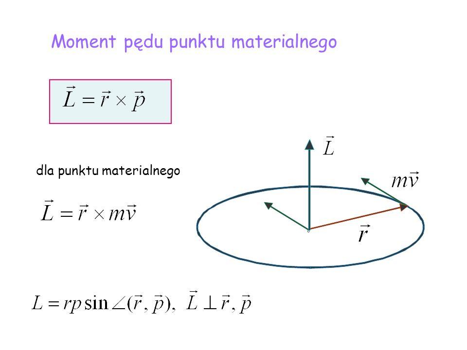 dla punktu materialnego Moment pędu punktu materialnego