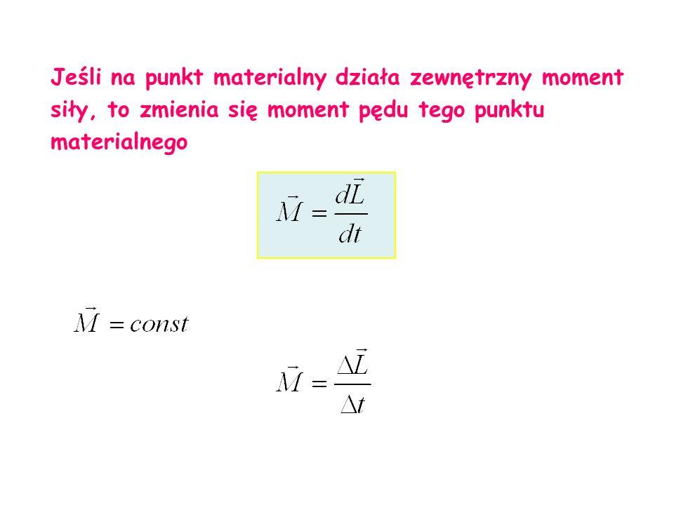Jeśli na punkt materialny działa zewnętrzny moment siły, to zmienia się moment pędu tego punktu materialnego