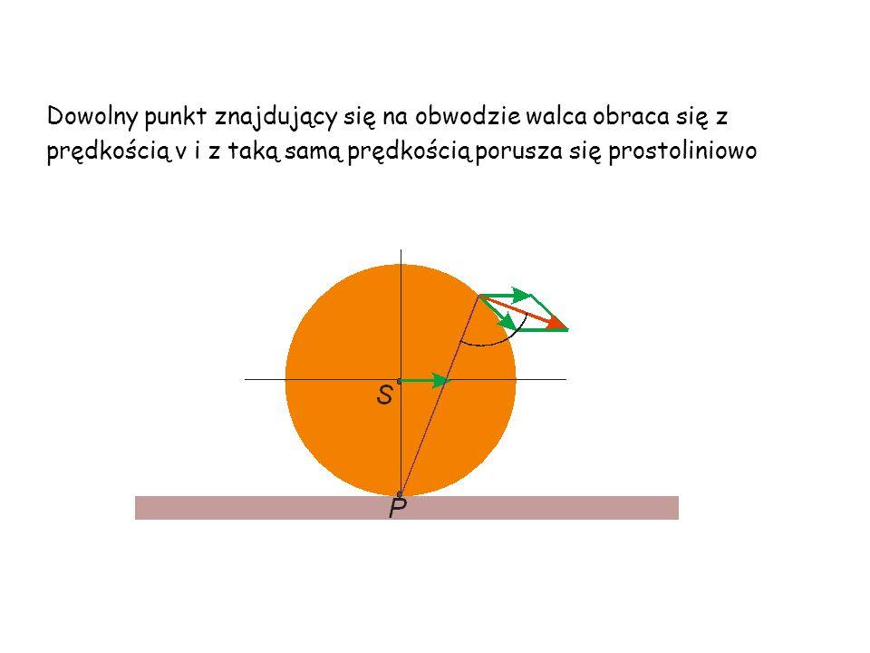Dowolny punkt znajdujący się na obwodzie walca obraca się z prędkością v i z taką samą prędkością porusza się prostoliniowo