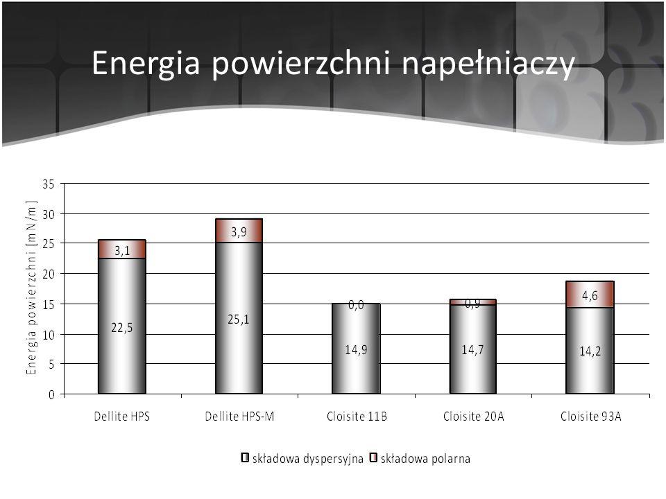 Energia powierzchni napełniaczy