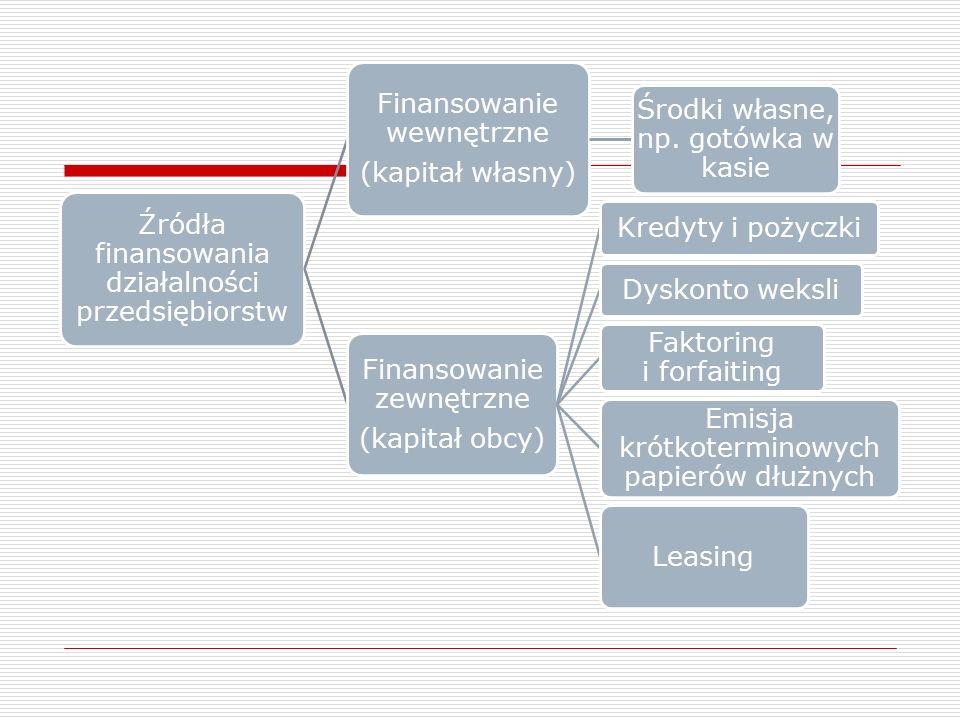 Źródła finansowania działalności przedsiębiorstw Finansowanie wewnętrzne (kapitał własny) Środki własne, np.