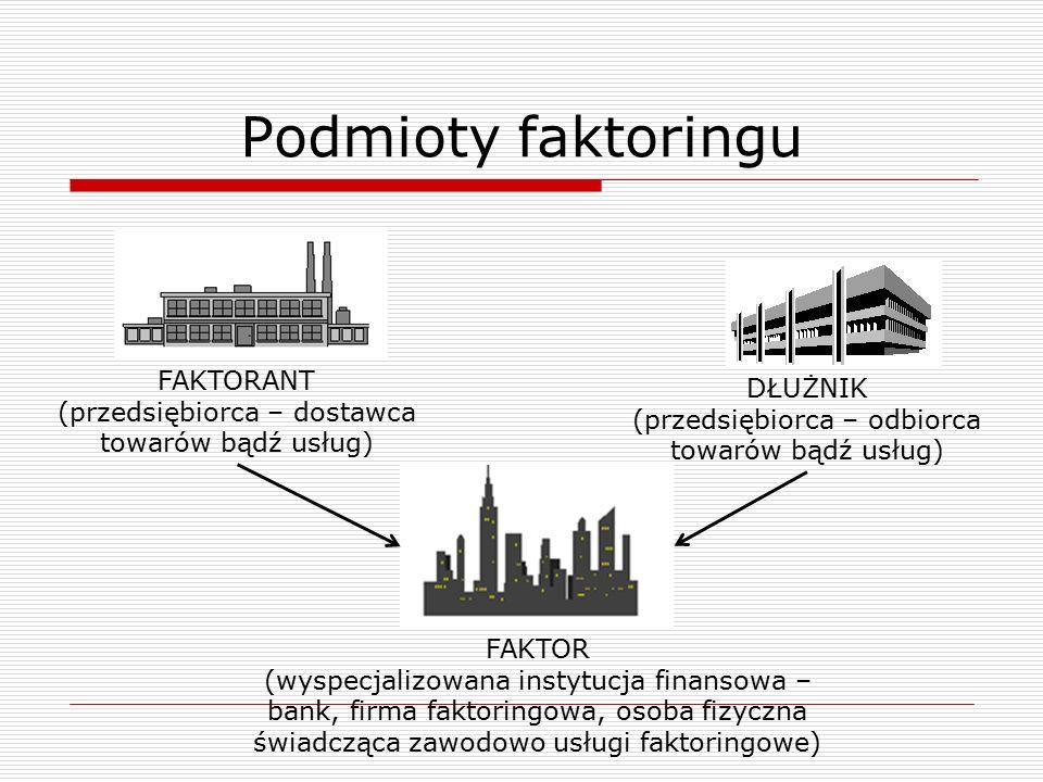 Słownik przydatnych terminów  Faktorant – podmiot gospodarczy, który przekazuje faktury do faktoringu.