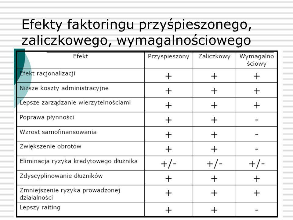 Rodzaje faktoringu według kryterium zapłaty za przelaną wierzytelność