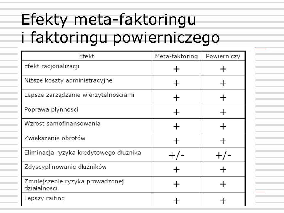 Specjalne formy faktoringu – meta-faktorin i faktoring powierniczy  W obu formach występuje dodatkowy podmiot, którym jest bank faktoranta  Faktorant zawiera umowę faktoringu ze swoim bankiem, który następnie zawiera umowę z faktorem  Przy meta-faktoringu faktor i bank faktoranta dzielą się między sobą ryzykiem transakcji.