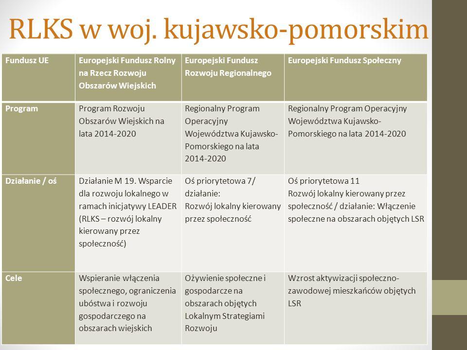 RLKS w woj.