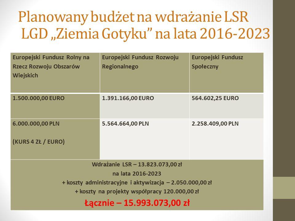 """Planowany budżet na wdrażanie LSR LGD """"Ziemia Gotyku na lata 2016-2023 Europejski Fundusz Rolny na Rzecz Rozwoju Obszarów Wiejskich Europejski Fundusz Rozwoju Regionalnego Europejski Fundusz Społeczny 1.500.000,00 EURO1.391.166,00 EURO564.602,25 EURO 6.000.000,00 PLN (KURS 4 ZŁ / EURO) 5.564.664,00 PLN2.258.409,00 PLN Wdrażanie LSR – 13.823.073,00 zł na lata 2016-2023 + koszty administracyjne i aktywizacja – 2.050.000,00 zł + koszty na projekty współpracy 120.000,00 zł Łącznie – 15.993.073,00 zł"""