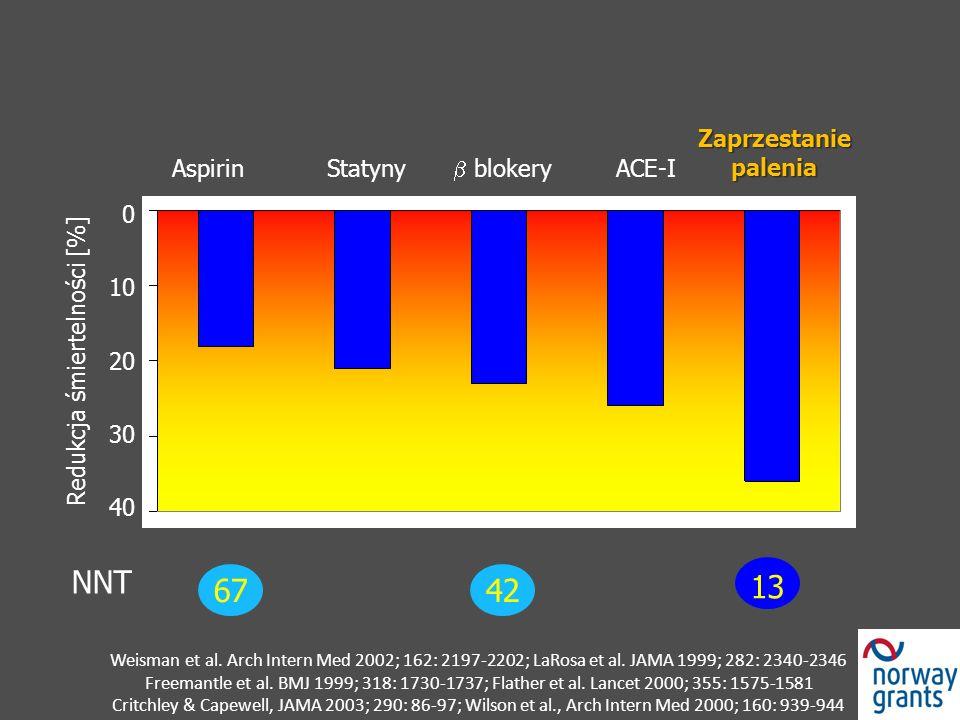 Weisman et al. Arch Intern Med 2002; 162: 2197-2202; LaRosa et al. JAMA 1999; 282: 2340-2346 Freemantle et al. BMJ 1999; 318: 1730-1737; Flather et al