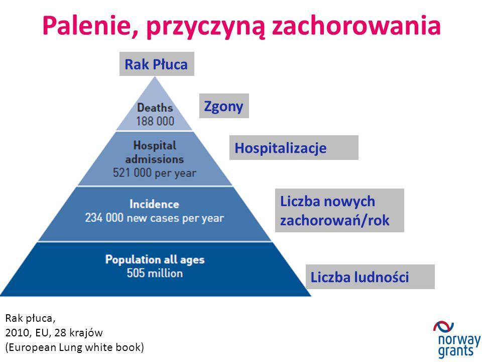 Palenie, przyczyną zachorowania Rak płuca, 2010, EU, 28 krajów (European Lung white book) Rak Płuca Zgony Hospitalizacje Liczba nowych zachorowań/rok Liczba ludności