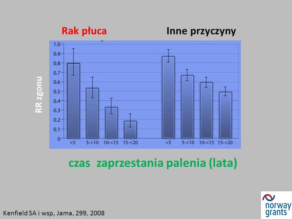 Rak płuca Inne przyczyny czas zaprzestania palenia (lata) RR zgonu Kenfield SA i wsp, Jama, 299, 2008