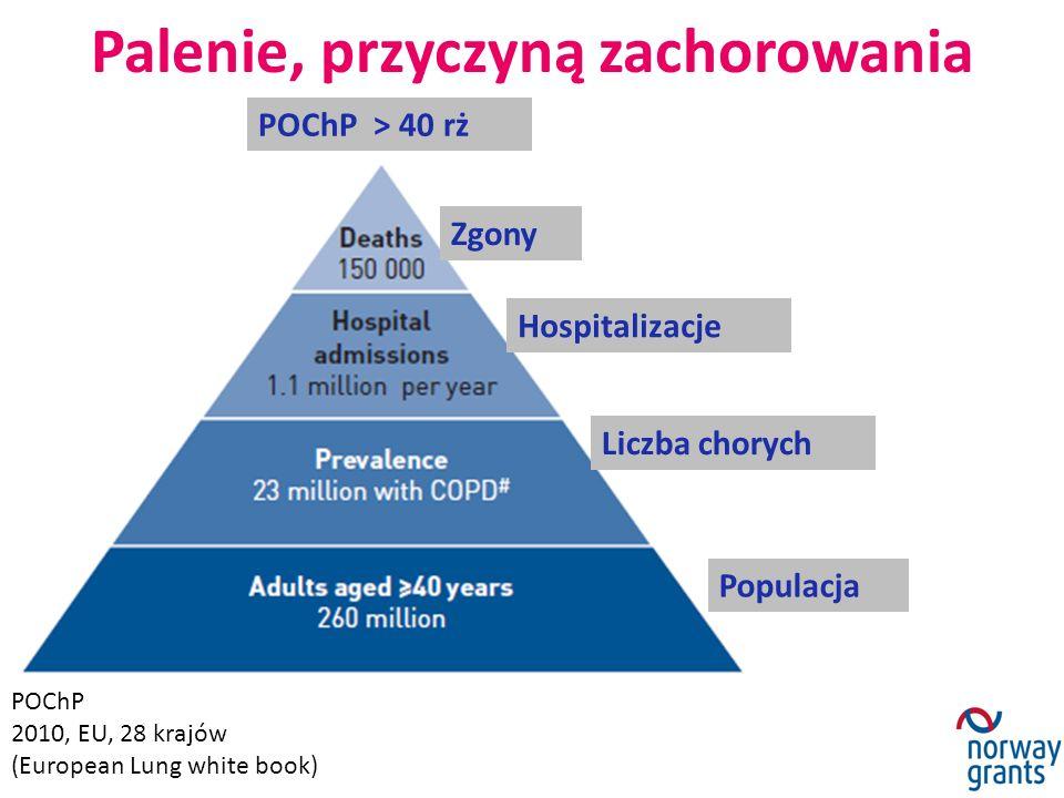 Palenie, przyczyną zachorowania POChP 2010, EU, 28 krajów (European Lung white book) Hospitalizacje Liczba chorych Populacja POChP > 40 rż Zgony