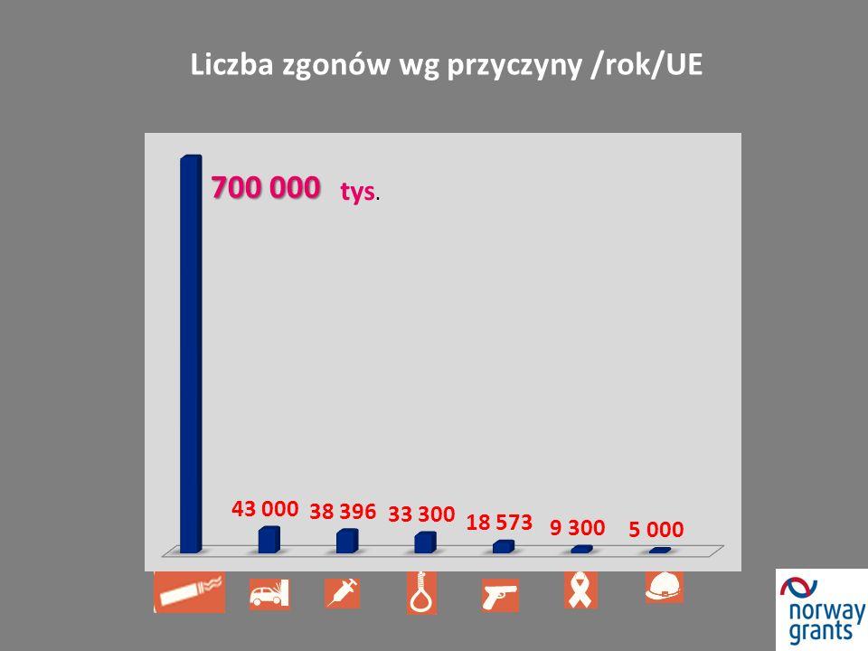 Liczba zgonów wg przyczyny /rok/UE tys. 700 000