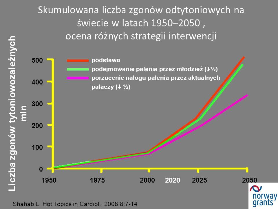 Skumulowana liczba zgonów odtytoniowych na świecie w latach 1950–2050, ocena różnych strategii interwencji Shahab L. Hot Topics in Cardiol., 2008:8:7-