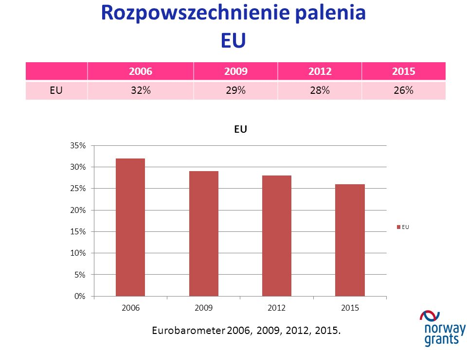 Rozpowszechnienie palenia EU 2006200920122015 EU32%29%28%26% Eurobarometer 2006, 2009, 2012, 2015.