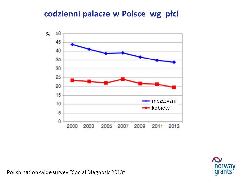 """codzienni palacze w Polsce wg płci Polish nation-wide survey """"Social Diagnosis 2013"""" % mężczyźni kobiety"""