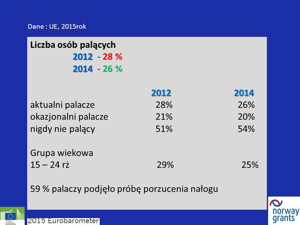 Liczba osób palących 2012 2012 - 28 % 2014 2014 - 26 % 20122014 2012 2014 aktualni palacze 28% 26% okazjonalni palacze 21% 20% nigdy nie palący 51% 54% Grupa wiekowa 15 – 24 rż 29% 25% 59 % palaczy podjęło próbę porzucenia nałogu Dane : UE, 2015rok