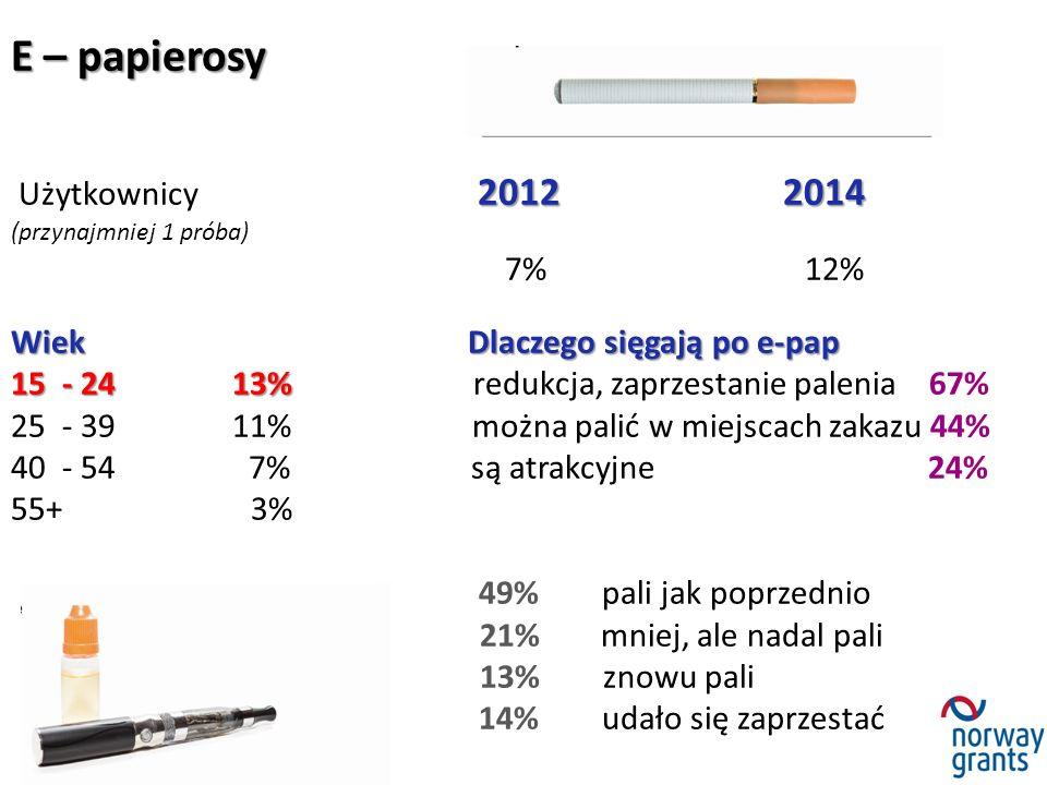 E – papierosy 20122014 Użytkownicy 2012 2014 (przynajmniej 1 próba) 7% 12% Wiek Dlaczego sięgają po e-pap 15 - 24 13% 15 - 24 13% redukcja, zaprzestanie palenia 67% 25 - 39 11% można palić w miejscach zakazu 44% 40 - 54 7% są atrakcyjne 24% 55+ 3% 49% pali jak poprzednio 21% mniej, ale nadal pali 13% znowu pali 14% udało się zaprzestać