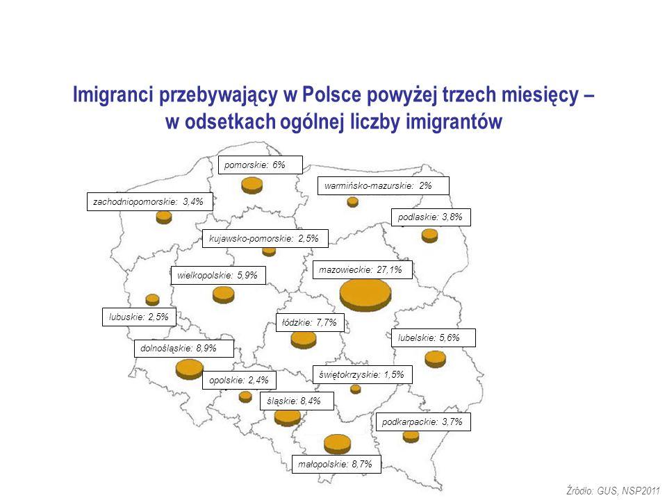 Źródło: GUS, NSP2011 pomorskie: 6% zachodniopomorskie: 3,4% opolskie: 2,4% świętokrzyskie: 1,5% dolnośląskie: 8,9% lubuskie: 2,5% wielkopolskie: 5,9% łódzkie: 7,7% lubelskie: 5,6% mazowieckie: 27,1% podlaskie: 3,8% warmińsko-mazurskie: 2% kujawsko-pomorskie: 2,5% śląskie: 8,4% podkarpackie: 3,7% małopolskie: 8,7% Imigranci przebywający w Polsce powyżej trzech miesięcy – w odsetkach ogólnej liczby imigrantów
