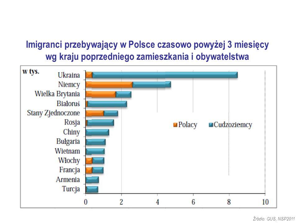 Imigranci przebywający w Polsce czasowo powyżej 3 miesięcy wg kraju poprzedniego zamieszkania i obywatelstwa Źródło: GUS, NSP2011