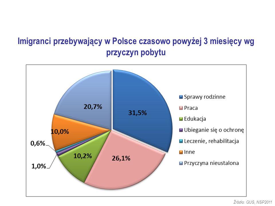 Imigranci przebywający w Polsce czasowo powyżej 3 miesięcy wg przyczyn pobytu Źródło: GUS, NSP2011